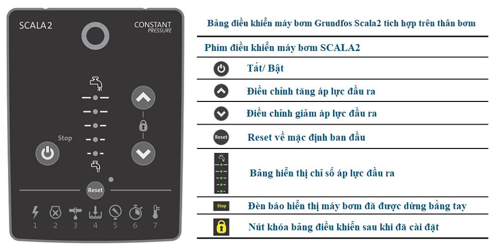 Bảng điều khiển máy bơm Scala 2