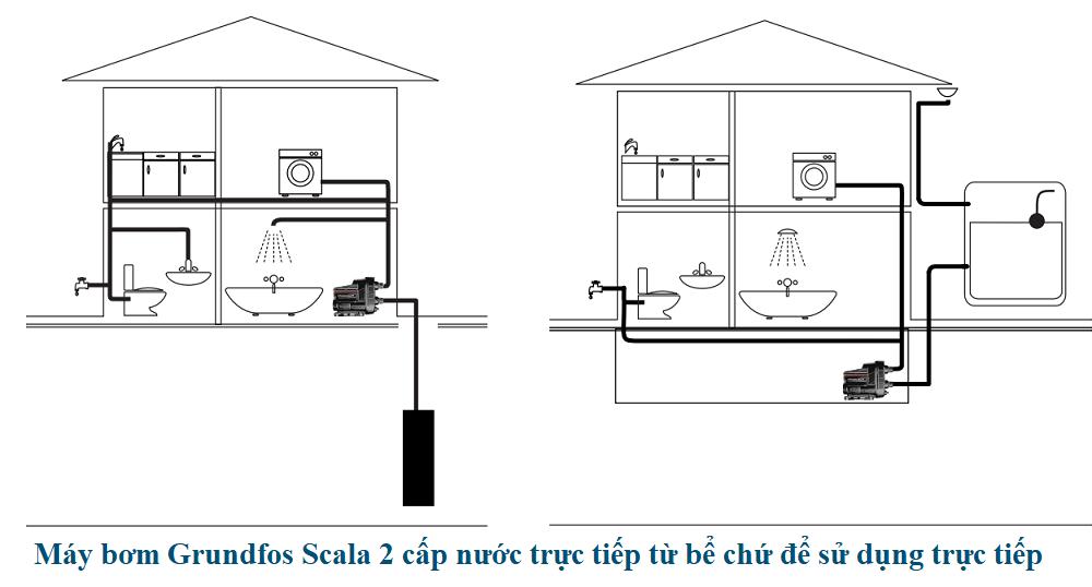 lắp đặt máy bơm thông minh Grundfos Scala 2